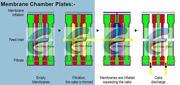 Membrane Filter Plate Polypropylene Filter Plates For
